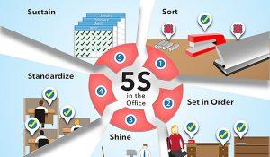 5S áp dụng cho khối văn phòng, tại sao không?